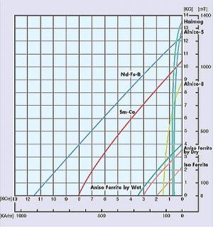B-H曲線