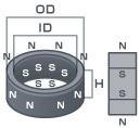 フェライト特殊着磁品ラジアルタイプの寸法