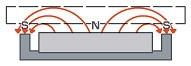 吸着用の磁気回路