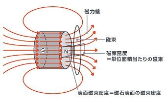 磁束の概念
