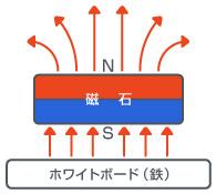 磁石単体で使用